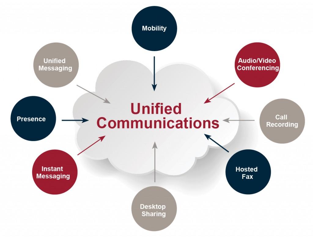 UnifiedCommunications-01